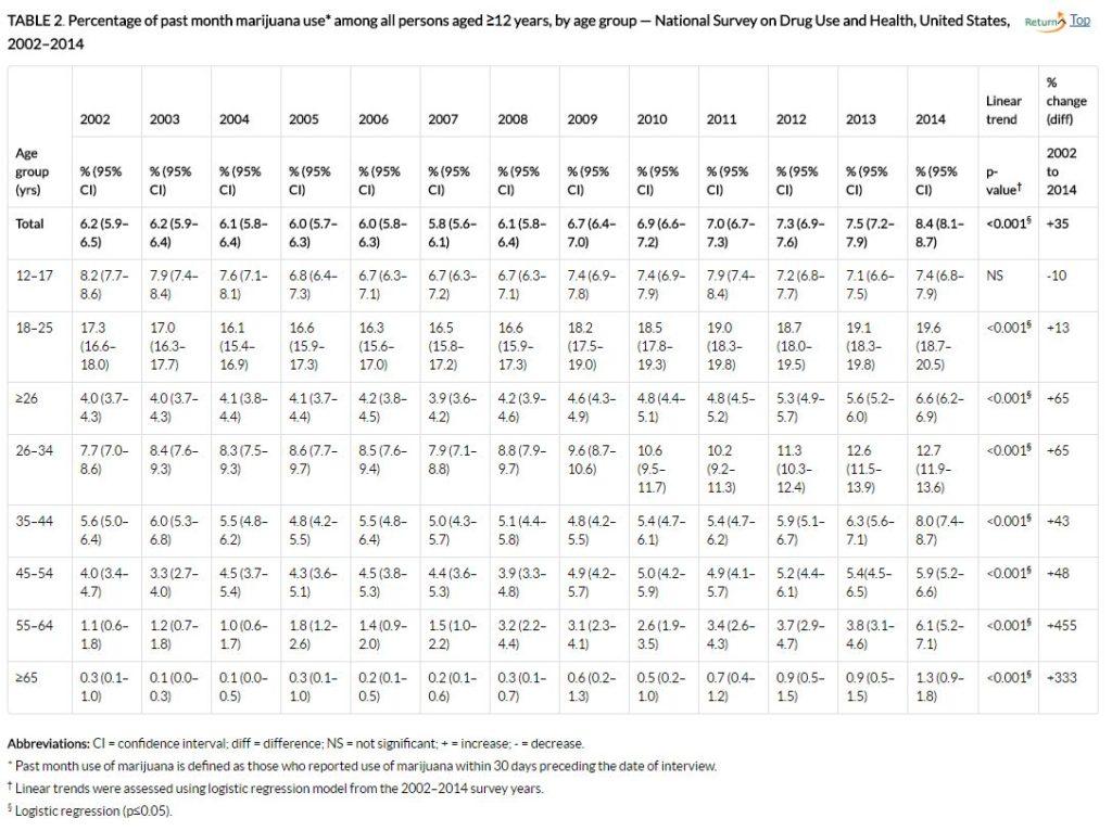 CDC survey 2002-14